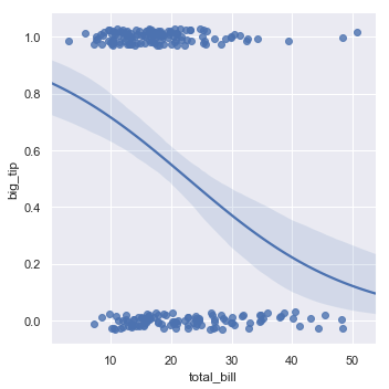 http://seaborn.pydata.org/_images/regression_29_0.png