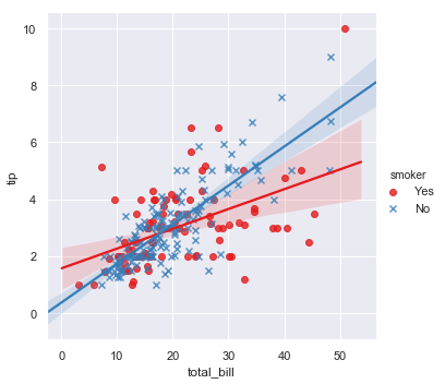 http://seaborn.pydata.org/_images/regression_39_0.png