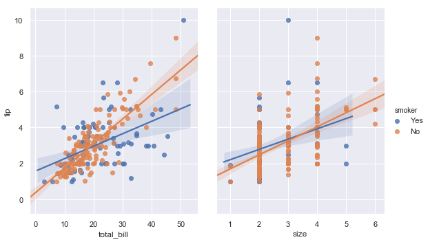 http://seaborn.pydata.org/_images/regression_53_0.png