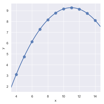 http://seaborn.pydata.org/_images/regression_21_0.png