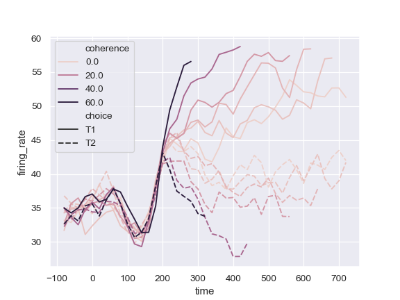 http://seaborn.pydata.org/_images/seaborn-lineplot-8.png