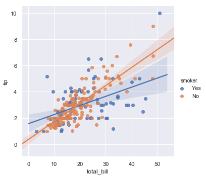 http://seaborn.pydata.org/_images/regression_37_0.png