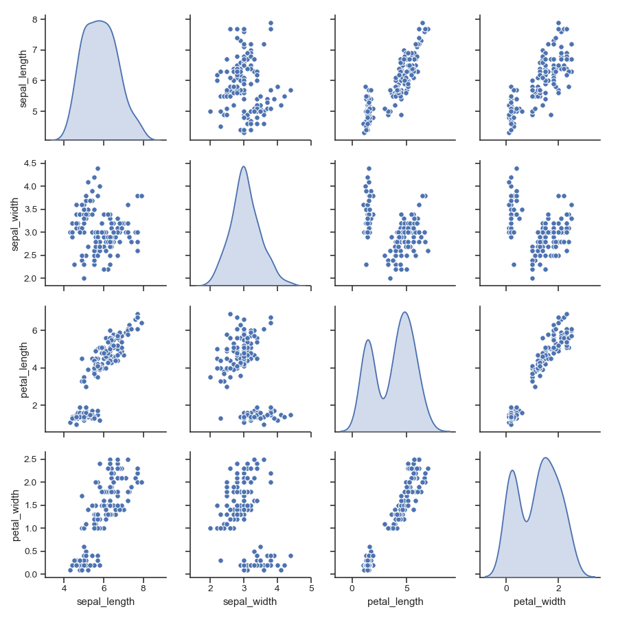 http://seaborn.pydata.org/_images/seaborn-pairplot-8.png