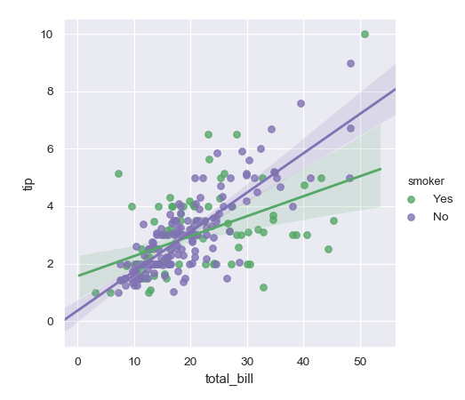 http://seaborn.pydata.org/_images/seaborn-lmplot-5.png
