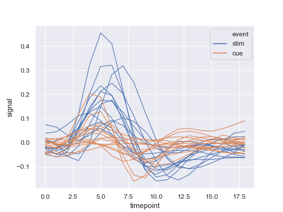 http://seaborn.pydata.org/_images/seaborn-lineplot-7.png
