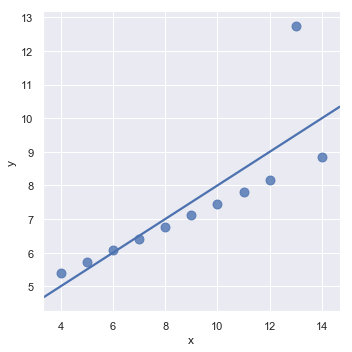 http://seaborn.pydata.org/_images/regression_23_0.png