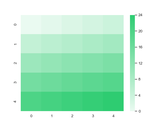 http://seaborn.pydata.org/_images/seaborn-light_palette-4.png