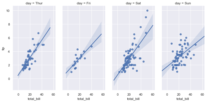 http://seaborn.pydata.org/_images/regression_47_0.png