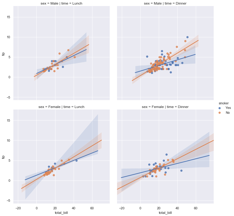 http://seaborn.pydata.org/_images/regression_42_0.png