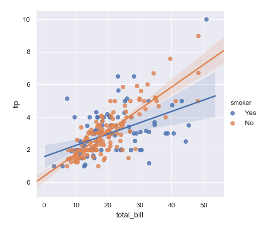 http://seaborn.pydata.org/_images/seaborn-lmplot-2.png