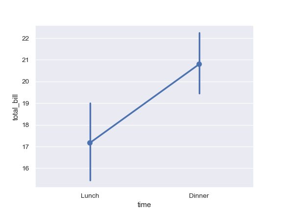 http://seaborn.pydata.org/_images/seaborn-pointplot-1.png