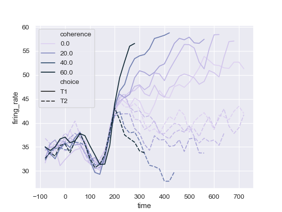 http://seaborn.pydata.org/_images/seaborn-lineplot-10.png