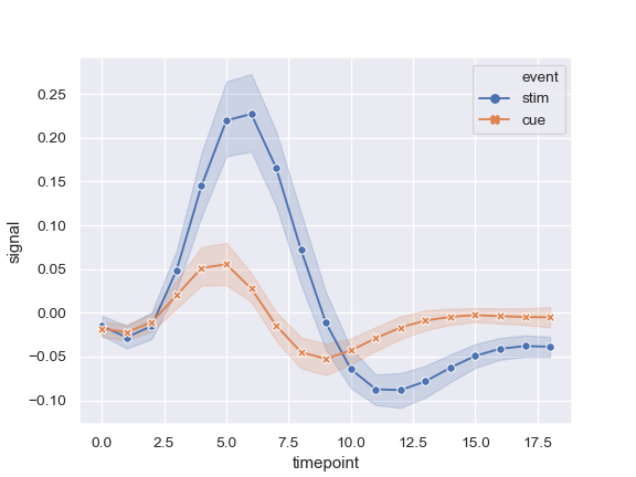 http://seaborn.pydata.org/_images/seaborn-lineplot-5.png