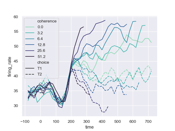 http://seaborn.pydata.org/_images/seaborn-lineplot-11.png