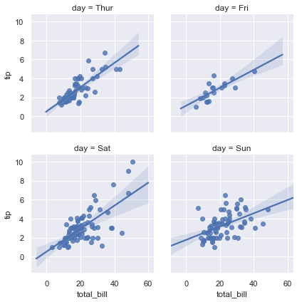 http://seaborn.pydata.org/_images/regression_46_0.png