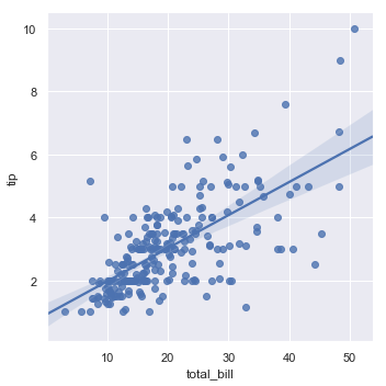 http://seaborn.pydata.org/_images/regression_8_0.png
